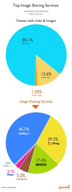 How Much Photo Sharing Happens on Twitter and Which Service Is Used Most? #infographic