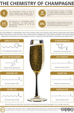 Chemistry of Champagne.