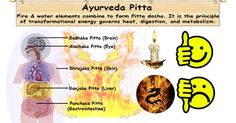 Piita is a Sanskrit word means illumination associated with brilliance radiates from fire. The elements fire and water combine to form Pitta dosha.