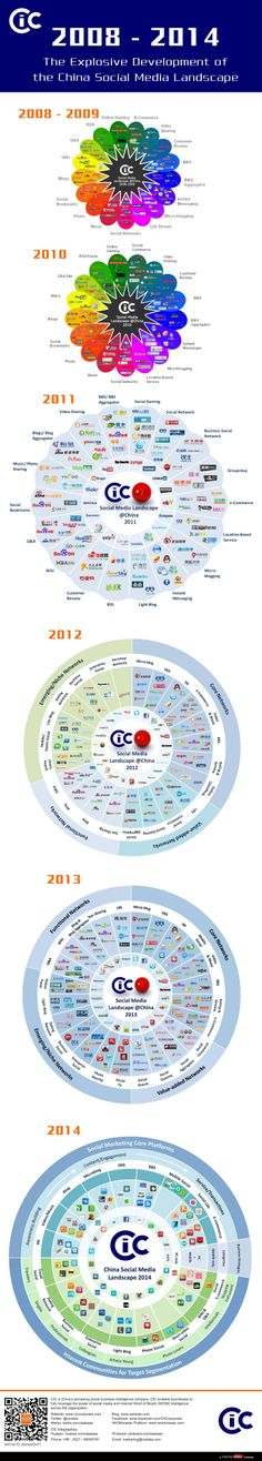 A pic to understand the social media development in China from 2008 to 2014