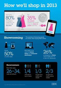 Cómo compraremos en 2013