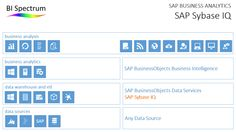 SAP Sybase IQ 16 – now available for your extreme data analytics