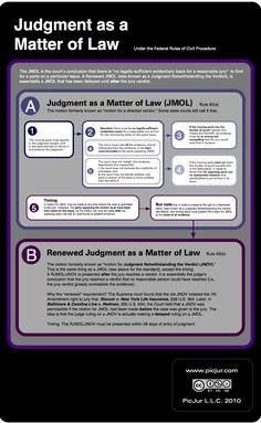 004 Evidence Big Picture Flowchart Bar Exam Study Materials