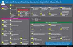Machine Learning Algorithm cheat sheet: Learn how to choose a Machine Learning algorithm.