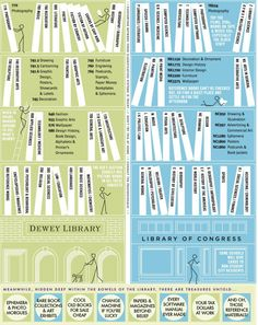 Worth taking a closer look - this awesome chart explains how to find books in a library.  Two library classification systems are compared: • The Dewey Decimal • The Library of Congress In case you still can't find a book, you can always ask a librarian:-) #libraries #awesome
