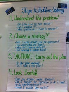 4 Step Problem Solving Model
