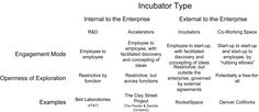 Of late, I have observed amongst the enterprise clients an emerging trend that appears to be moving to dominance: externally focused incubation.