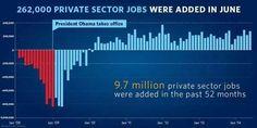 Jobs added for 52 months straight...longest streak since 1939.