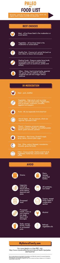 Diet Food List - What you can and can't eat on a Paleo diet. Paleo Diet Food List - What you can and can't eat on a Paleo diet.,Paleo Diet Food List - What you can and can't eat on a Paleo diet. Paleo Food List, Paleo Diet Food List, Best Paleo Recipes, Food Lists, Diet Recipes, Diet Foods, Smoothie Vert, Natural Health Tips, Foods To Avoid