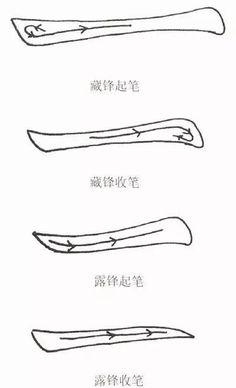 一、中鋒運筆  中鋒運筆是指筆鋒在點畫的中間運行,稱為中鋒運筆,亦即接觸紙面的筆毛的運動方向與筆的運行方向相一致。中鋒運...