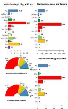 Il PD e Grillo continuano a salire nei sondaggi.