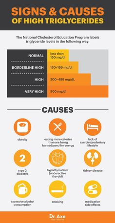 Signs and causes of high triglycerides - Dr. Axe