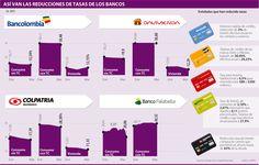 Así van las Reducciones de Tasas de los Bancos #Financiero