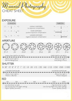 Manual Photography Cheat Sheet ~Photography Tips on FB