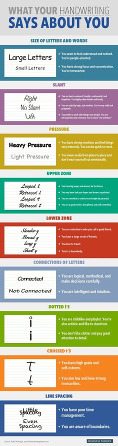 What Your Handwriting Says About You - An Infographic