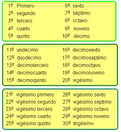 big ordinal numbers in spanish - Google Search