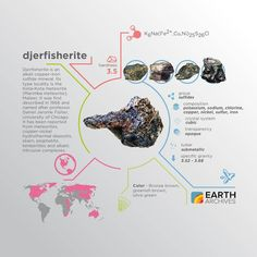 Djerfisherite was first found in the Kota-Kota meteorite (Marimba meteorite) Malawi - first described in 1966 and named after professor Daniel Jerome Fisher University of Chicago. #science #nature #geology #minerals #rocks #infographic #earth #djerfisherite #fisher