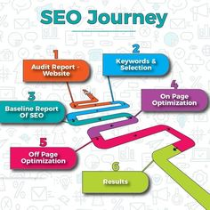 Looking for Creative, Results in Oriented Digital Marketing Services in Tirupati?Challaturu is the best Online Marketing Agency offers the latest digital solutions for your business. Marketing Digital, Content Marketing, Internet Marketing, Online Marketing, Service Marketing, Seo Report, Marketing Institute, What Is Seo, Best Seo Services