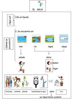 El blog de Nito y Sito: EL AGUA Y SU CICLO EN PICTOGRAMAS Science Classroom, Social Studies, Patches, Study, Map, Water, Socialism, Knowledge, Science Lessons