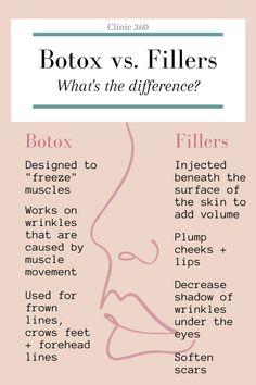Facial Fillers, Botox Fillers, Lip Fillers, Dermal Fillers Lips, Botox Cosmetic, Cosmetic Clinic, Plastic Surgery Quotes, Botox Quotes, Botox Brow Lift