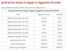 Gold Price Today In Egypt Egyptian Pounds Last Updated Thursday 10 Mar 2016 At