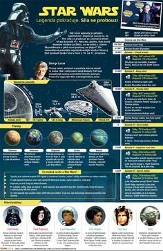 Hvězdné války VII / Star Wars VII