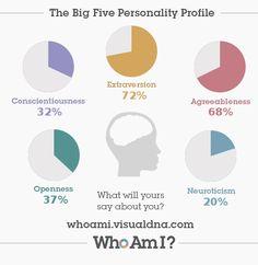 I�ve just created my �Who Am I?� #personality profile via @VisualDNA. Check it out https://whoami.visualdna.com/#feedback/6b7fbc74-f88f-41cf-ad57-8413c51f7e71 or create one for yourself http://whoami.visualdna.com/
