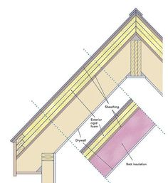 Insulating Unvented Roof Assemblies Old House