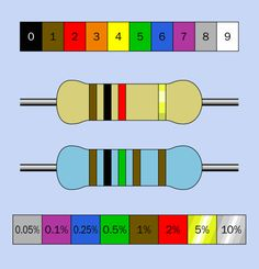 Introduction to Components: Resistor Color Code : MEMORIZE IT LIKE THIS: Bad Beer Rots Our Young Guts But Vodka Goes Well