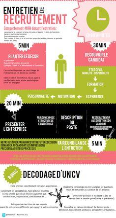 Décriptage de l'entretien de recrutement #infographie