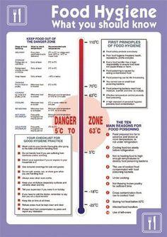 Seco Food Hygiene Was Sie Wissen Sollten Poster A2 420 Mm X 594 Mm Selbst Kuchen Gesundheit Und Sicherheit Lebensmitteltechnologie