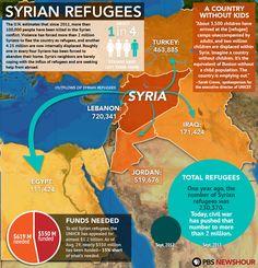 #Syrian Refugees | PBS NewsHour | Sept. 6, 2013 | PBS