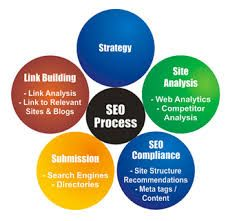 Using updated Content in #SEO is an absolute must to ensure success.