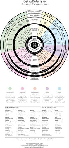 Rueda psicodimensional muestra cómo nos defendemos del mundo (INFOGRAFÍA)