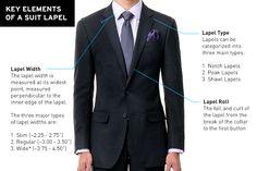 Types of suit's lapel