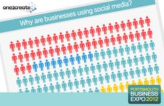 One2create Blog - Does your marketing measure up? The results!