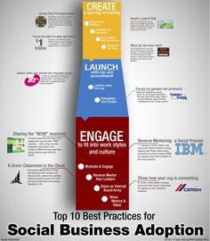 IBM's Top 10 Best Practices for Social Business adoption featuring Cemex's Innovation Strategy Shift