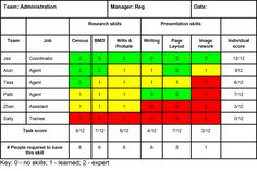The Skills Matrix - Identifying and Correcting Skills Deficits in Your Team