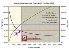 Know your numbers, folks. Know your numbers.  Plankton Games Journal: Indie game publishing costs, or the grim reality of game economics