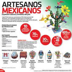 Cada 19 de marzo se conmemora el Día Internacional del Artesano, una actividad ancestral que se transmite por generaciones y forma parte del patrimonio cultural de cada país.  #Infographic