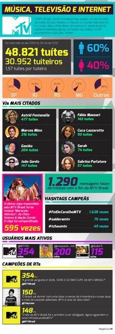 Infográfico: o que disseram sobre o fim da MTV Brasil no Twitter - Adnews - Movido pela Notícia