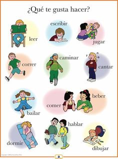 French Activities Poster - Italian, French and Spanish Language Teaching Posters Italian Vocabulary, Spanish Vocabulary, Spanish Language Learning, Learn Italian Language, Italian Verbs, Spanish Grammar, German Language, Japanese Language, Preschool Spanish