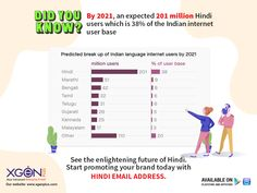 World's reknown & trusted EAI (Email Address Internationlization) compliant Enterprise Email Hosting provider. Online Business Opportunities, Indian Language, Got Online, Email Address, First World, Languages, Breakup, Opportunity, Thoughts