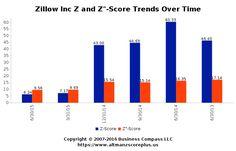 Altman Z-Score Analysis of Zillow
