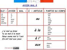 Avoir_mal_a