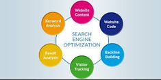 If you are looking for high quality SEO service for your business, then you may want to read this article. In this article you will find out what kind of SEO service providers will provide. Internet Marketing Company, Best Digital Marketing Company, Digital Marketing Services, Online Marketing, Website Analysis, Best Seo Services, Marketing Techniques, Seo Company, Business
