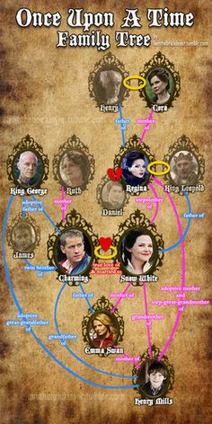 OUAT- Family Tree - once-upon-a-time Fan Art. Missing Mr. Gold/Rumple and Neil/Bae though. Best Tv Shows, Best Shows Ever, Favorite Tv Shows, Once Upon A Time Funny, Once Up A Time, Emma Swan, Killian Jones, Ouat Family Tree, Family Trees