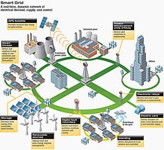 SMART GRID - A real-time dynamic network of electrical demand, supply and control (photo credit utilityproducts.com)