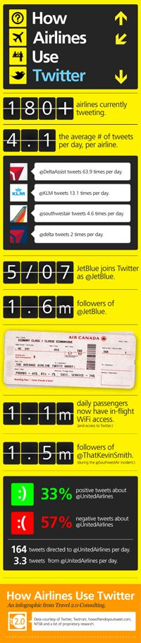 how airlines use twitter
