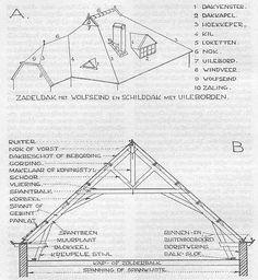 dakconstructies met termen